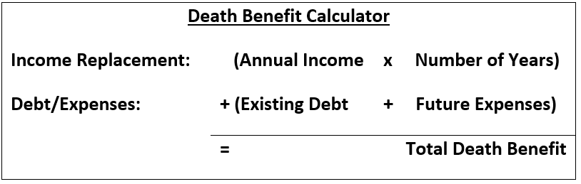 Equation calculates how much death benefit you'll need in your life insurance policy.  Income replacement equals annual income multiplied by number of years. Debt/Expenses equals existing debt plus future expenses.