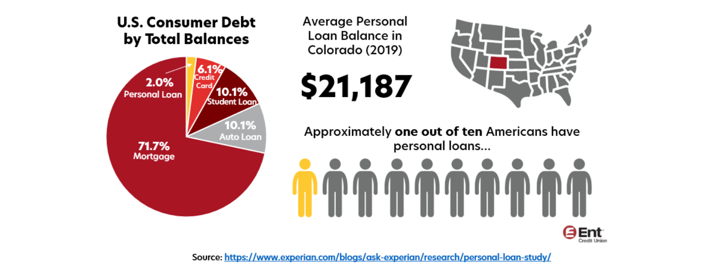 Infographic breaking down statistics of personal loans. Pie chart showing personal loans account for 2% of U.S. consumer debt balances. Average personal loan balance in Colorado (2019) is $21,187 Approximately one out of ten American have personal loans.
